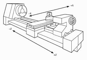 งานเครื่องมือกล: ส่วนประกอบของเครื่องกลึง CNC