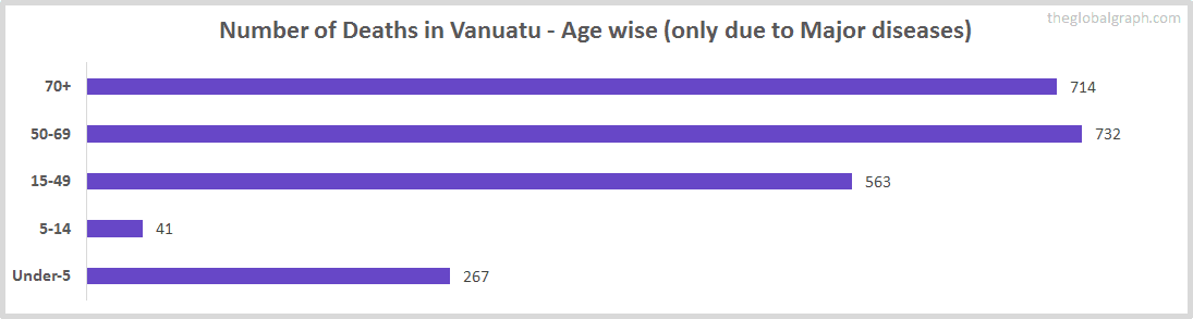 Number of Deaths in Vanuatu - Age wise (only due to Major diseases)
