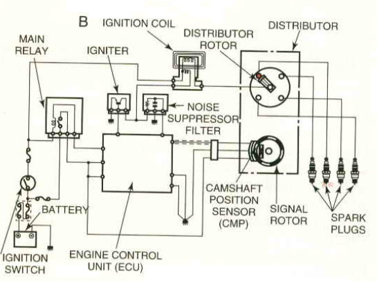 Conventional Ignition System Maintenance