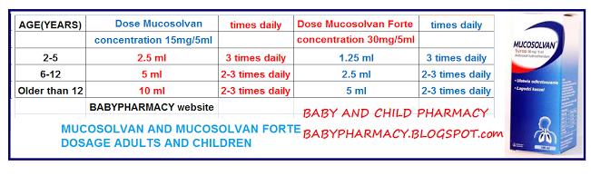 Mucosolvan 174 Liquid Babies And Children Pharmacy