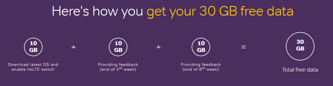 Airtel 30gb Free Data
