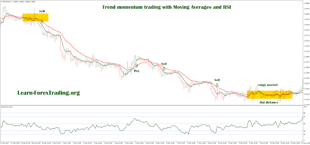 Trend momentum trading with Moving Averages and RSI