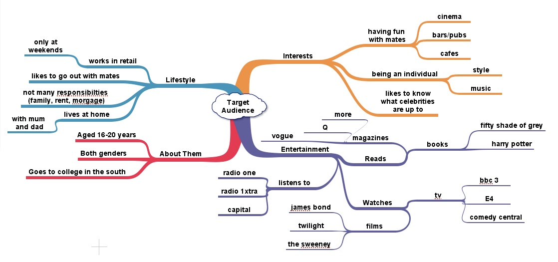communication principles article mindmap