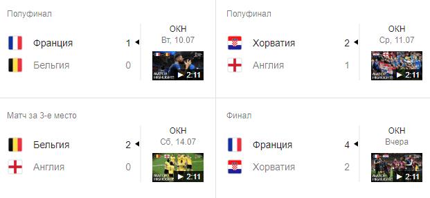 Таблица матчей 2