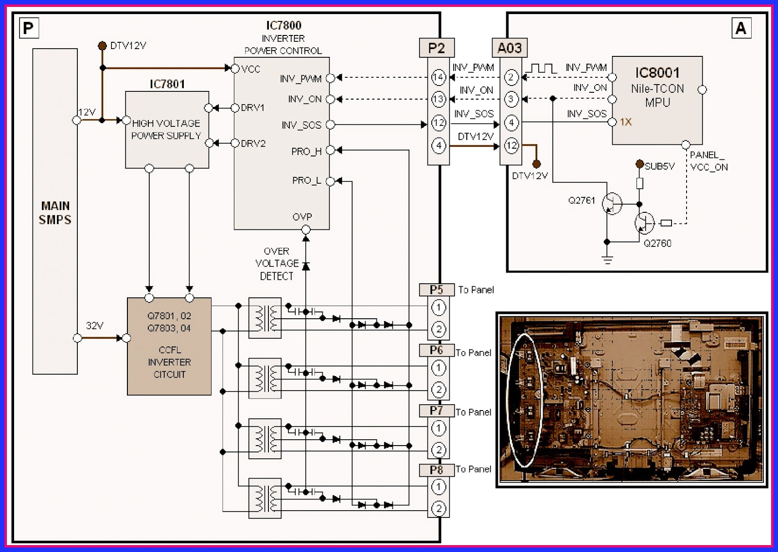 hight resolution of the inverter circuit produces ac voltages that power the backlight fluorescent