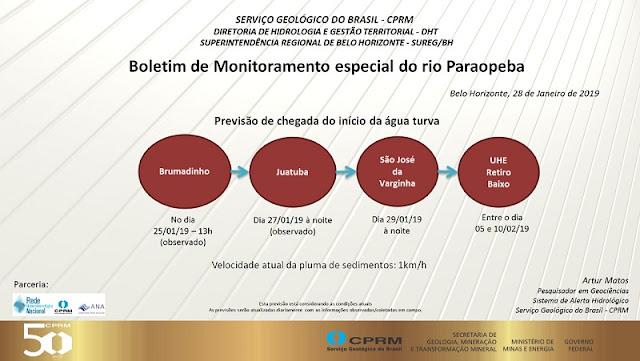 Serviço Geológico do Brasil informa que mistura de rejeito e água não deve chegar ao reservatório da hidroelétrica de Três Marias