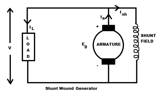 Types Of D C Machines Dc Generators Amp Dc Motors