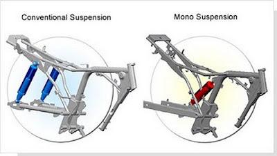 Mono Shock, Kelebihan dan Kekurangan Penggunaannya (www.motroad.com)
