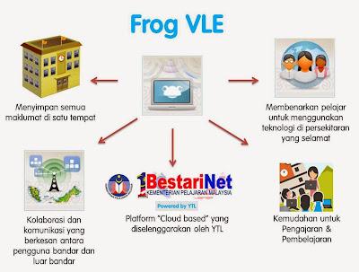 Image result for vle frog sekolah rendah