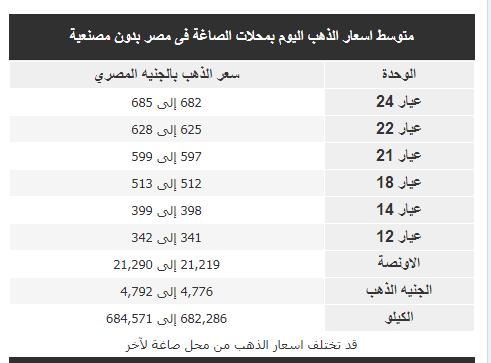 اسعار الذهب اليوم بمحلات الصاغة فى مصر بدون مصنعية 8-10-2018 الاثنين