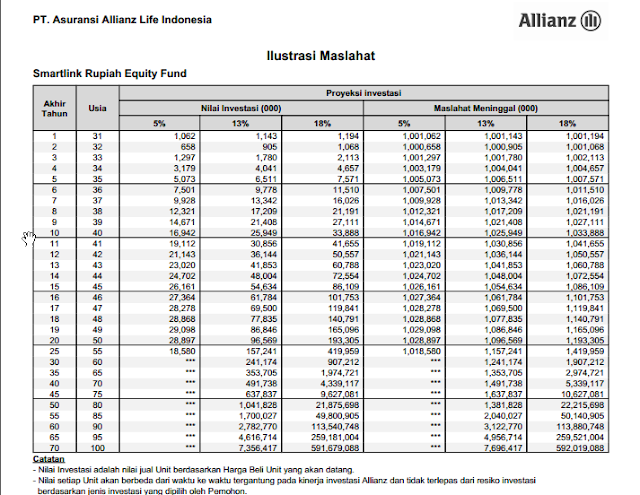 contoh tabel ilustrasi maslahat investasi smartlink rupaih equity fund allianz