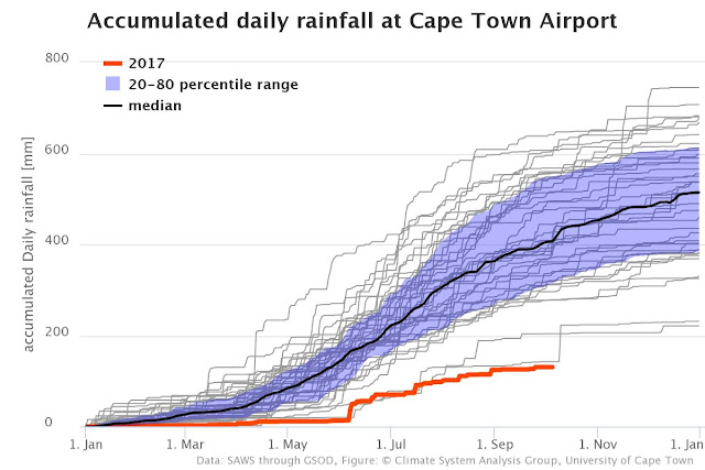 CSAG Cape Town rainfall chart