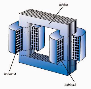 Resultado imagen al núcleo del transformador eléctrico