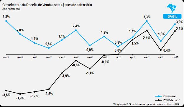 Varejo registra crescimento de 2,3% em Novembro