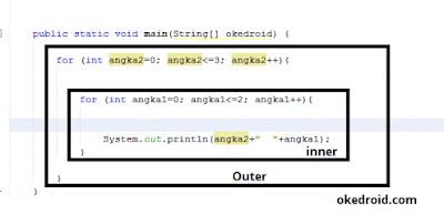 Contoh Nested Loops Perulangan Bersarang Program Java