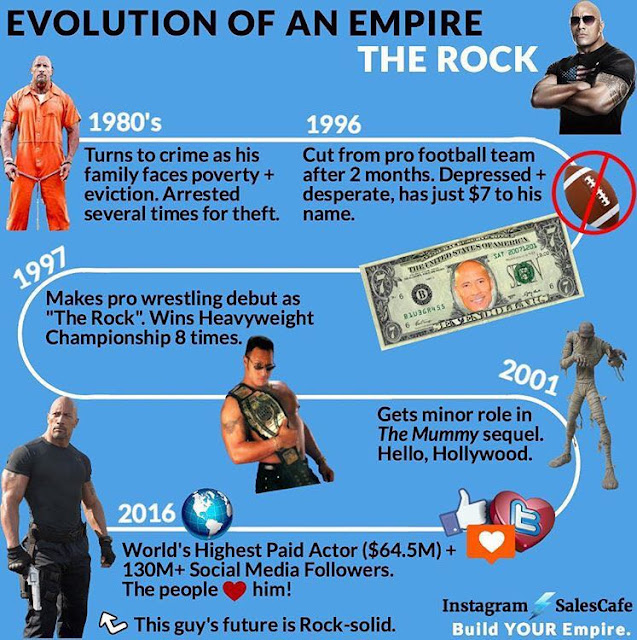 The Evolution of an Empire THE ROCK