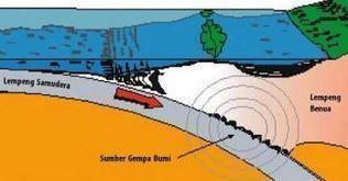 Proses Terjadinya Gempa Bumi dan Penyebabnya