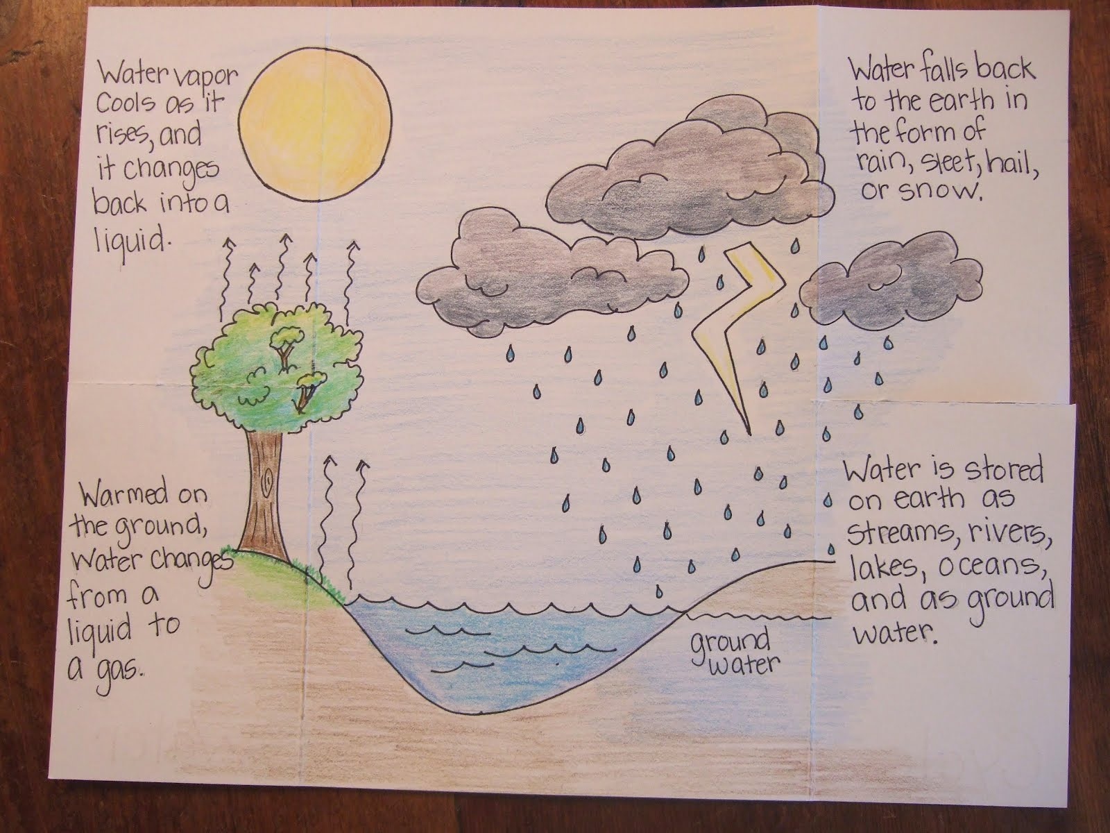 water cycle paper - photo #8