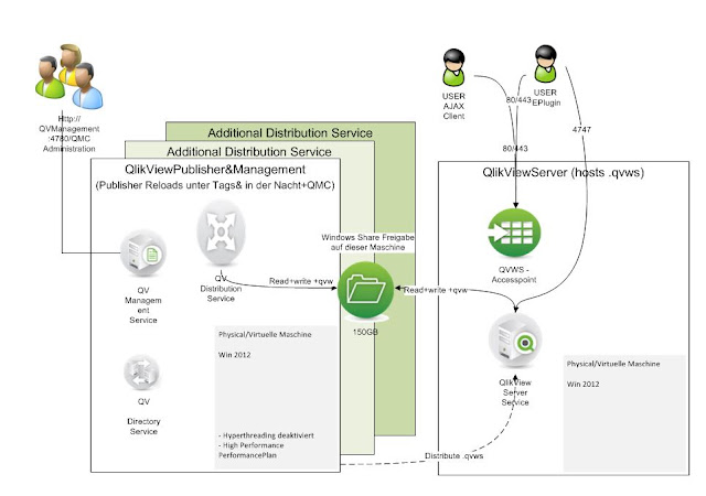 QlikView Cluster Distribution Service