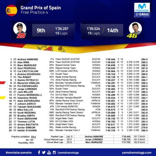 Hasil FP4 MotoGP Spanyol