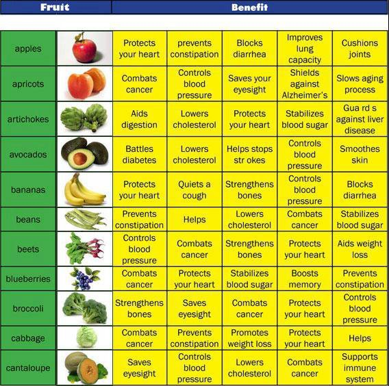 List Of Best Cancer Fighting Foods