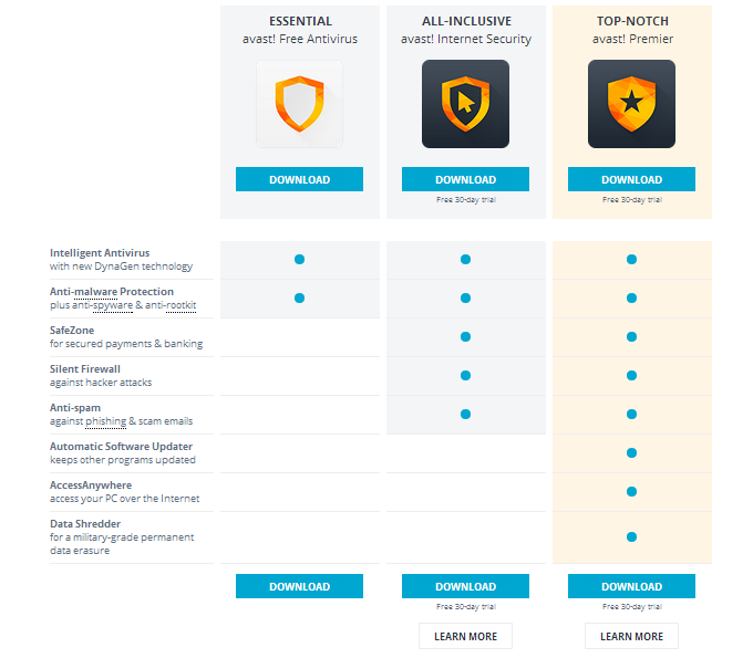 which is best avast premier or avast internet security