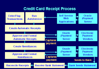 Oracle Receivables Credit card Receipt Process