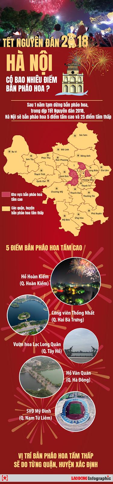 Co-bao-bao-nhieu-dia-diem-ban-phao-hoa-tai-ha-noi-dip-tet-nguyen-dan-2018