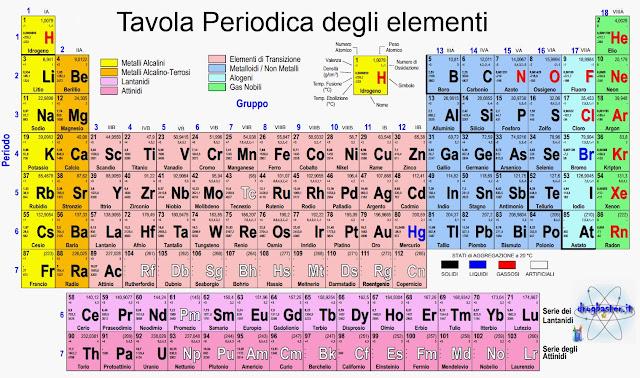 Scoprire la fisica la tavola periodica - Tavola periodica pdf completa ...