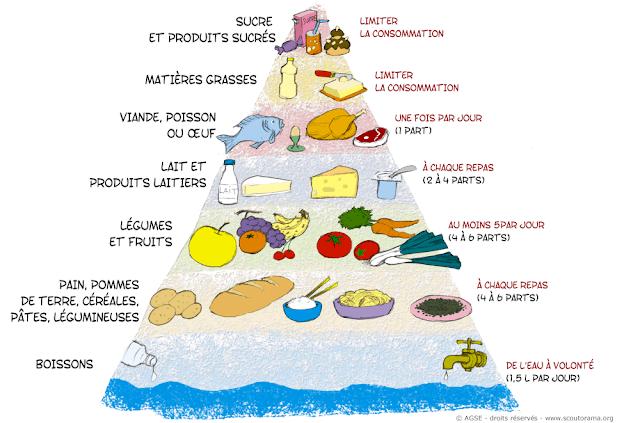 Piramida żywienia - słownictwo 4 - Francuski przy kawie