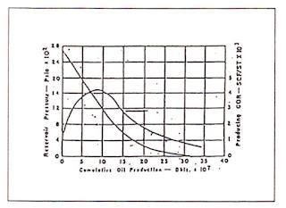 Grafik Karakteristik Segregetion Drive