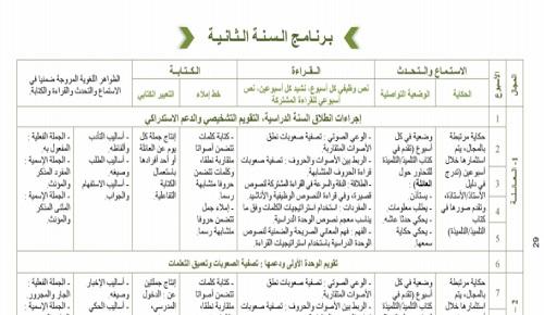 التوزيع السنوي للمستوى الثاني ابتدائي مرجع كتابي في اللغة العربية المقرر الجديد
