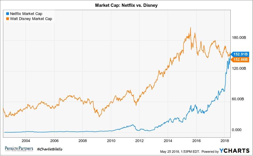 Netflix Börsenwert