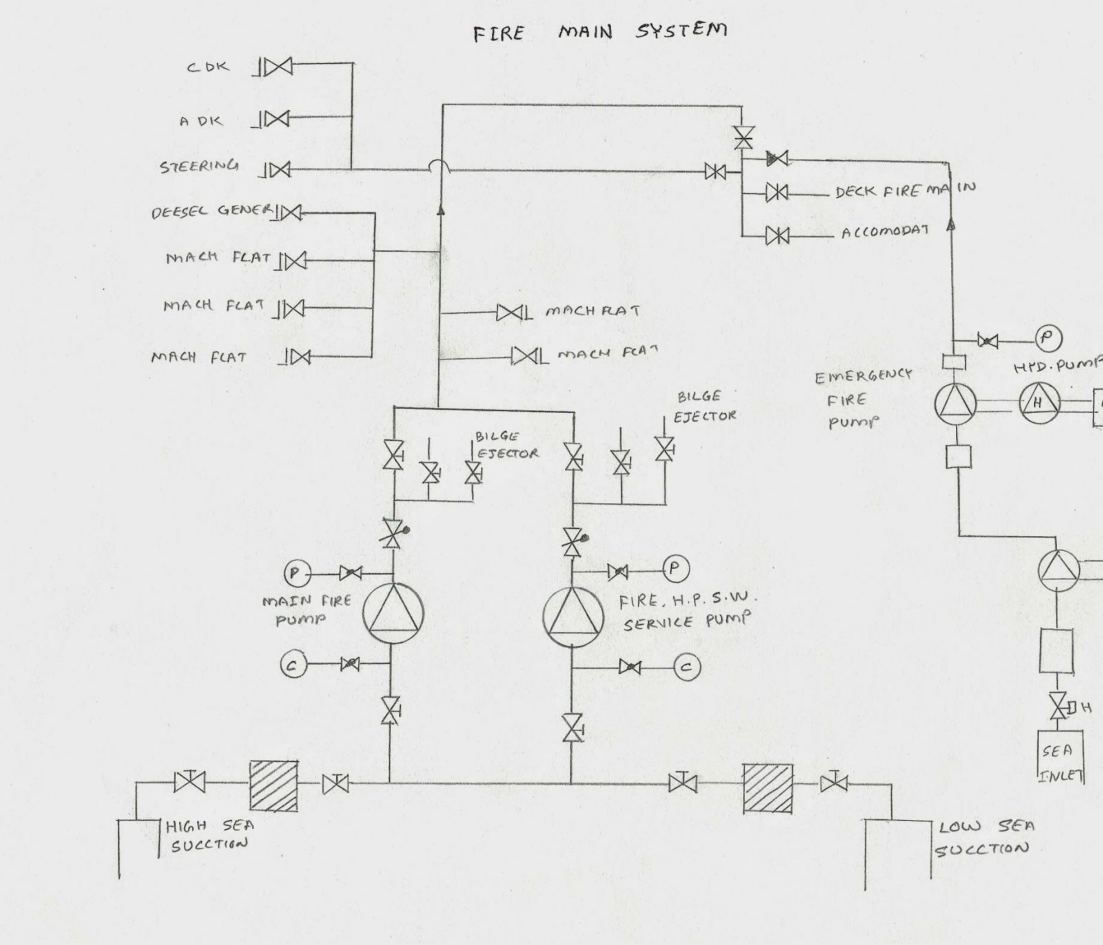 medium resolution of these line diagrams vary from ship to ship this may give you a general idea how to draw a line diagram in your tar book to identify various parts