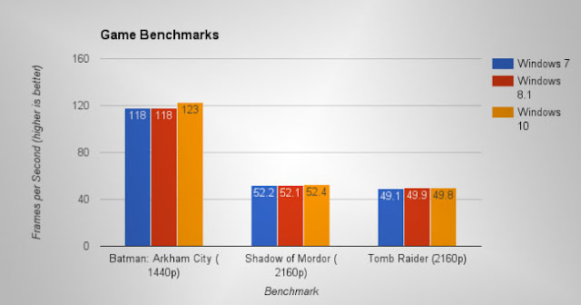 Windows 7 vs Windows 10 Oyun Performansı