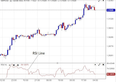 How to Use Relative Strength Index (RSI) in Forex Trading
