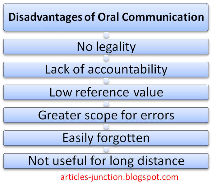 Articles Junction: Advantages and Disadvantages of Oral