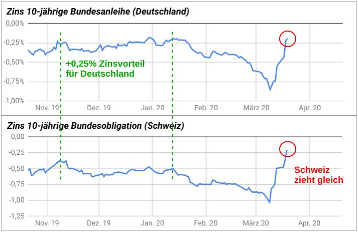 Liniencharts Zinsentwicklungen deutsche Bundesanleihen und Schweizer Bundesobligationen 2019-2020