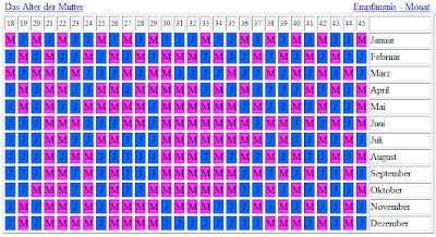 Geburtskalender