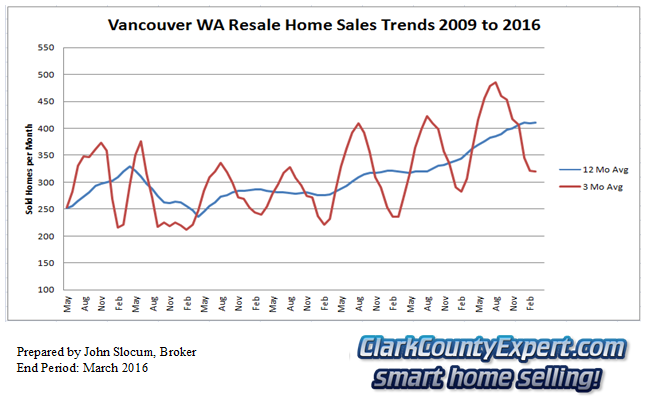 Vancouver Washington Resale Home Sales March 2016 - Units Sold