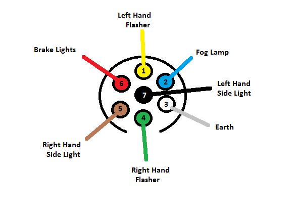 7 pin trailer plug wiring diagram flat images. seven plug trailer Wiring diagram