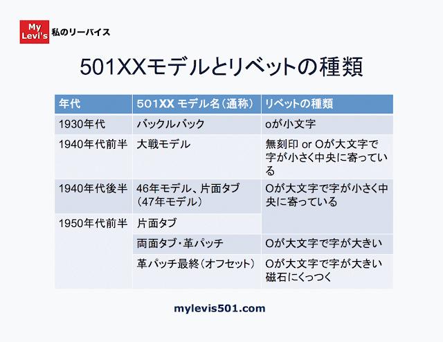 501XXモデルとリベットの種類を年代で分けた相関表
