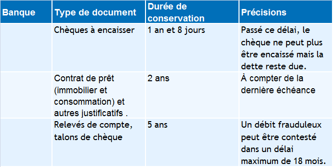 combien de temps doit on garder les documents