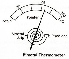 Bimetalic Thermometer Clipart