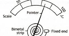Mechanical Technology: Bimetallic Thermometer