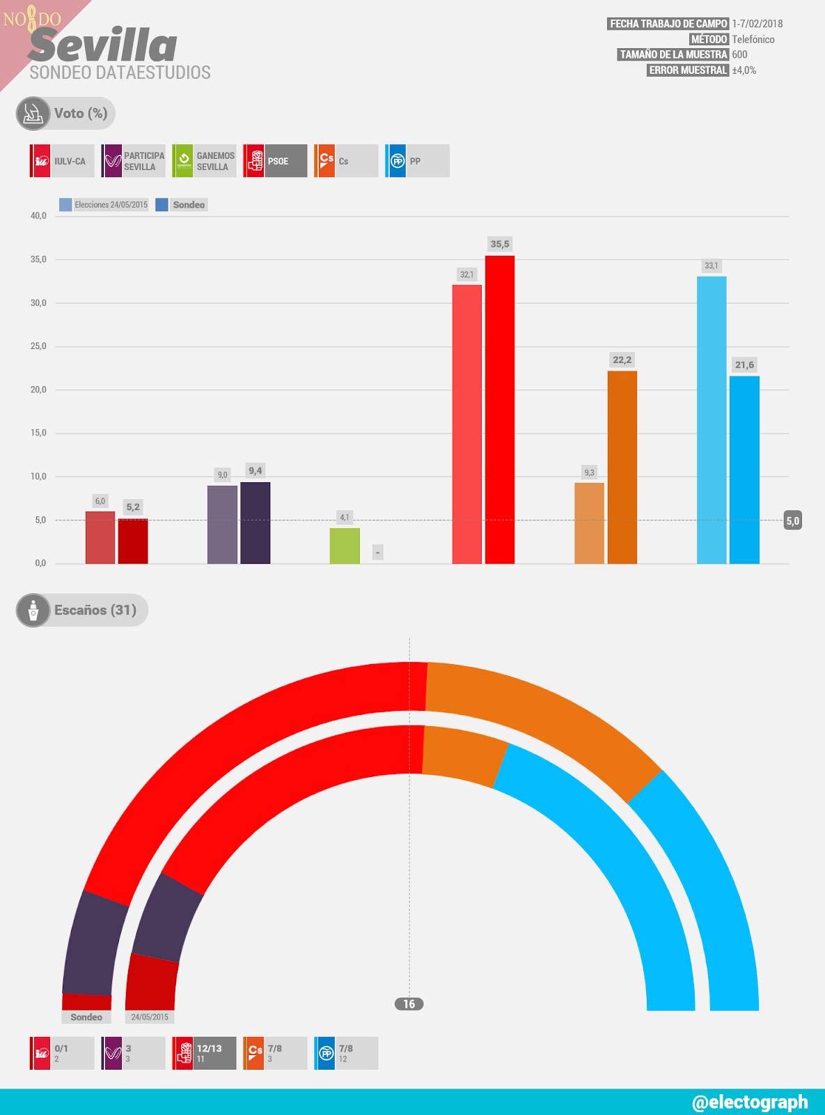 Gráfico de la encuesta para elecciones municipales en Sevilla realizada por Dataestudios en febrero de 2018