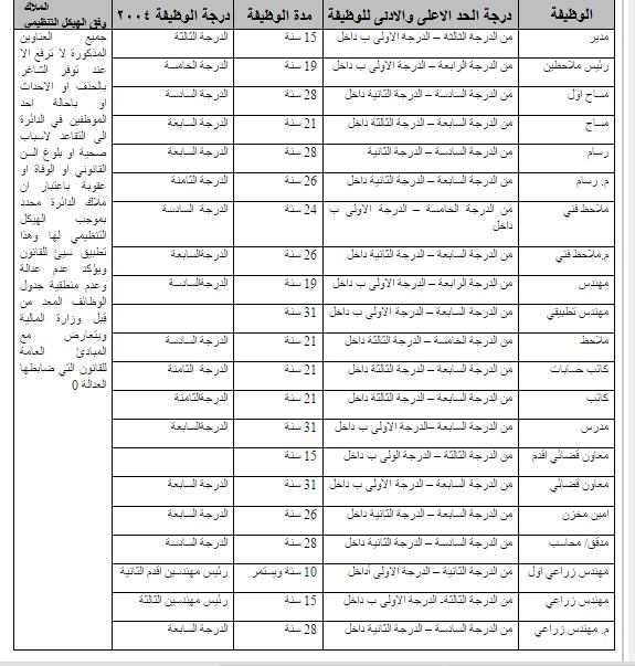 مثال لجدول الوظائف ذو الوظيفة ذات السعر المتعدد والوظيفة ذات السعر الواحد في العراق
