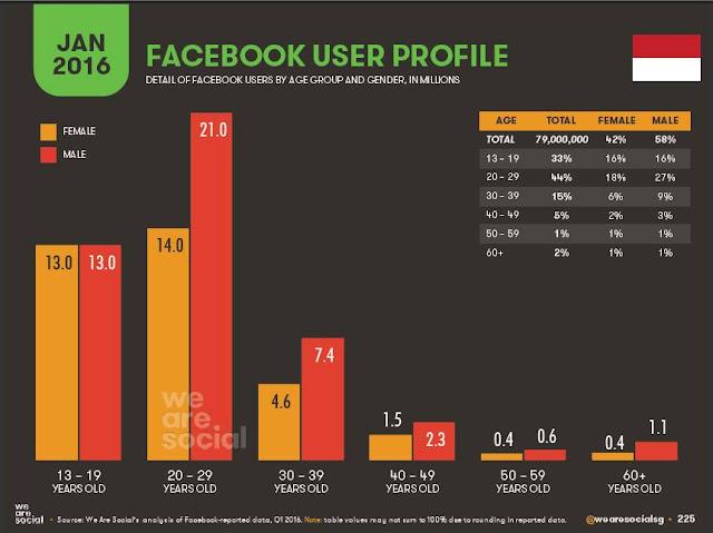 Kenapa harus beriklan di Facebook?