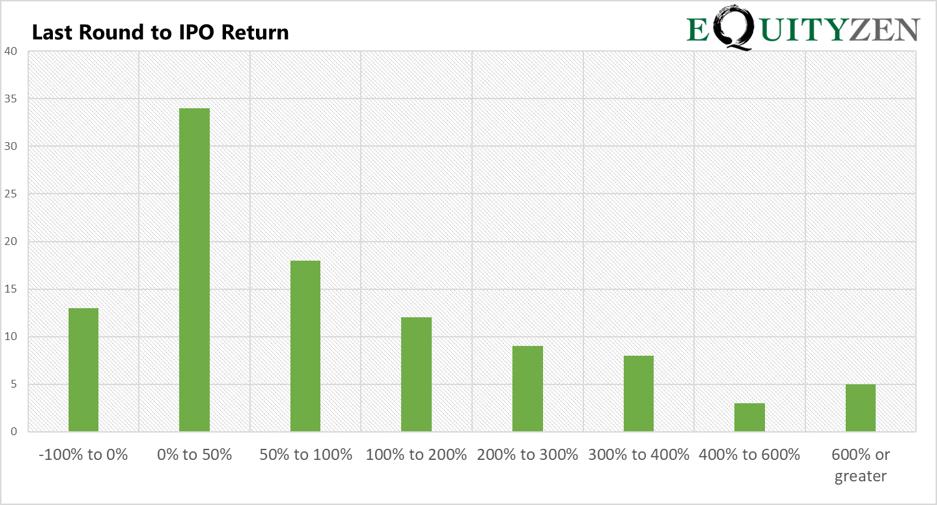 Equityzen road to ipo