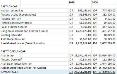 Contoh Laporan Keuangan Pt Xl Nadya Alicia Analisa Ratio Laporan Keuangan Pt Xl Axiata Tbk